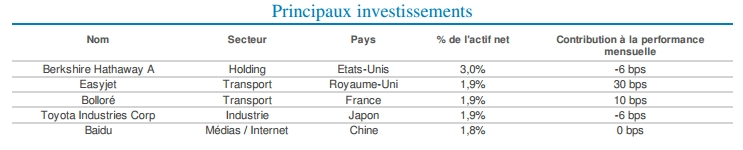 Principaux Investissement Sextant Grand Large